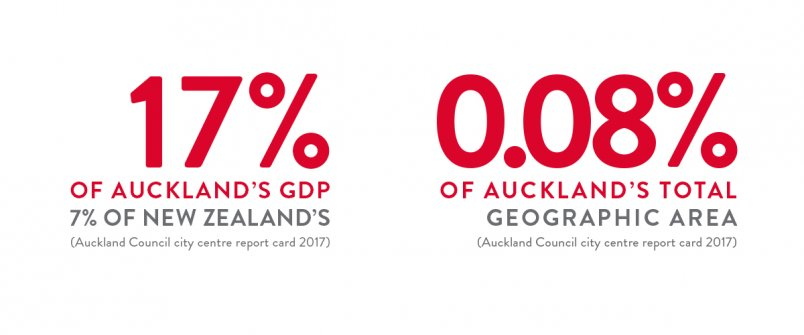 Figure: Auckland's city centre produces 17% of Auckland's GDP and 7% of NZ's in only 0.08% of Auckland's geographic area. Source: Auckland Council city centre report card 2017.